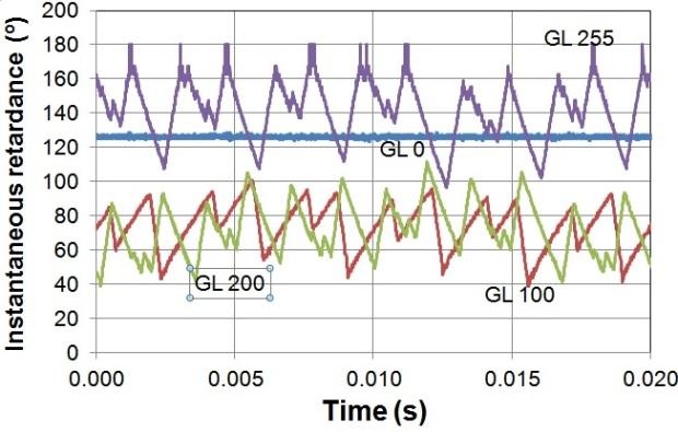 Forma del retardo en función del tiempo para distintos niveles de gris.
